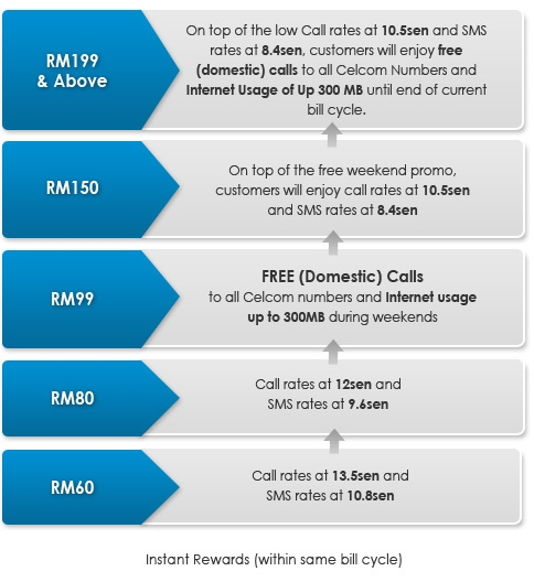 Sponsored Post: Celcom Weekend Promotion