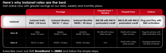 SP: Instanet! No Frills Prepaid Broadband from Celcom