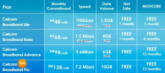 SP: Phewit Celcom Broadband!